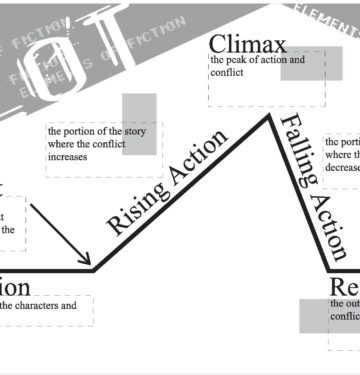 Plot definition, what is plot